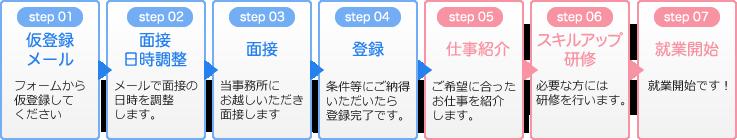 仮登録の流れの説明図